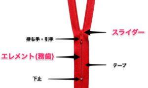 ファスナー 構造